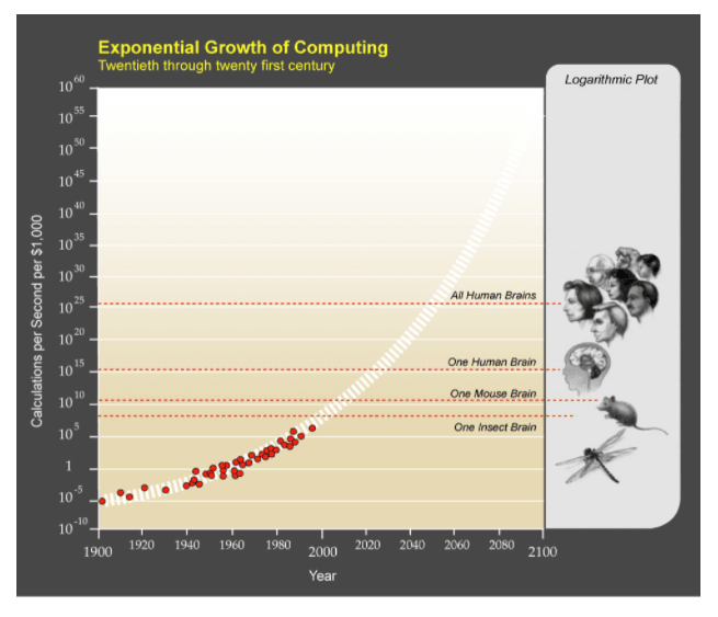 Growth of Computing